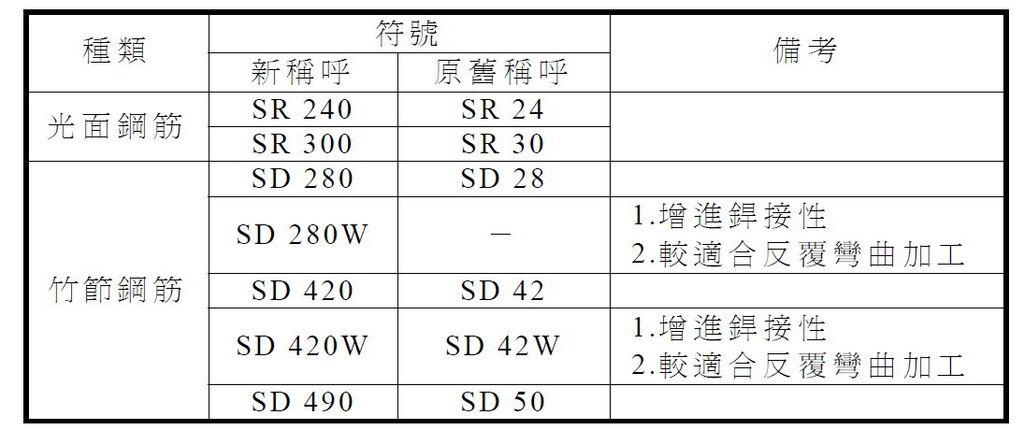 CNS560鋼筋稱呼斷面積