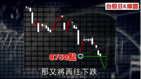 台股臨崩盤【圖解】8750為何重要?_06