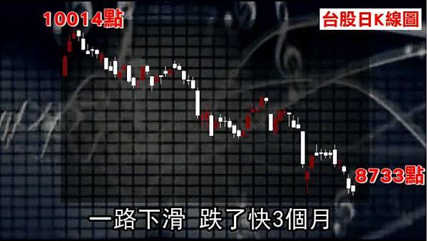 台股臨崩盤【圖解】8750為何重要?_03