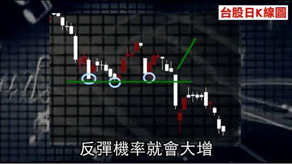 台股臨崩盤【圖解】8750為何重要?_04