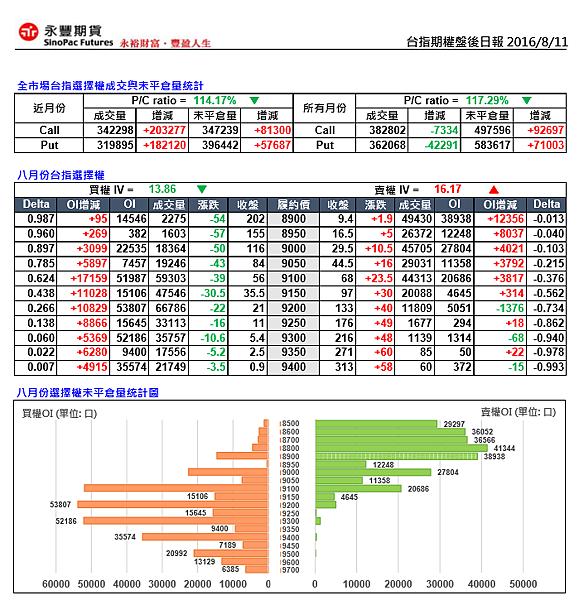 【期貨選擇權盤後資訊2016.08.11】_03