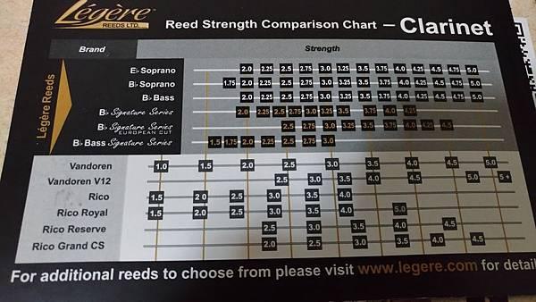 Legere Reed 單簧管簧片硬度比較表