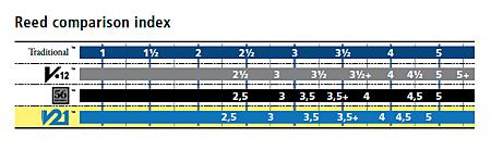 Vandoren reed chart