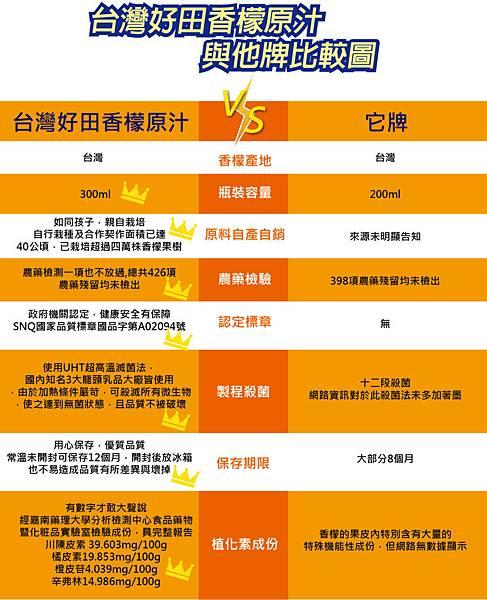 台灣好田香檬原汁和它牌比較表-830x1024.jpg
