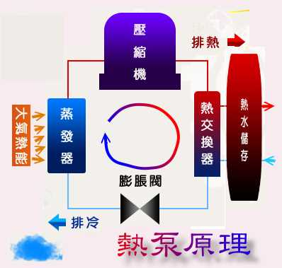 熱泵原理 01.jpg