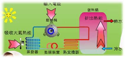 熱泵原理 02.jpg