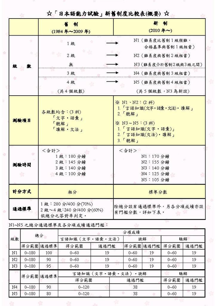 「日本語能力試驗」與「日本留學試驗」有什麼不同