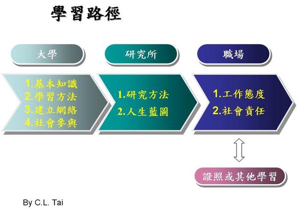 學習路徑.JPG
