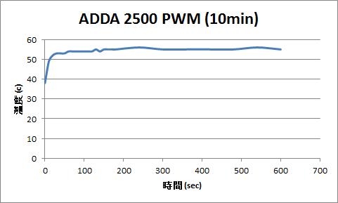ADDA PWM 2500 (10min).png