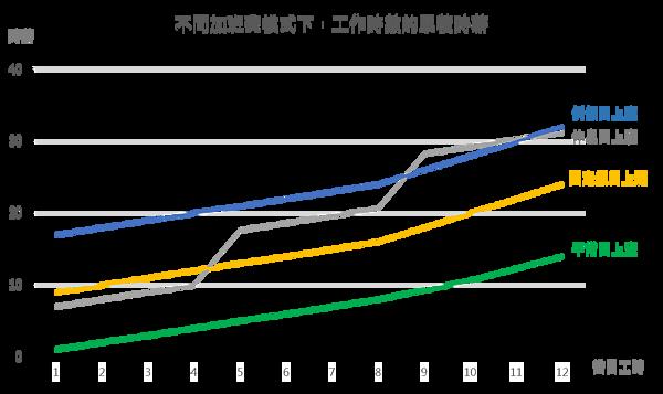 不同加班模式的累積時薪.png