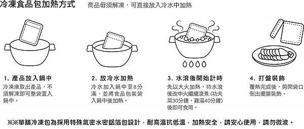 附件五、覆熱方式圖