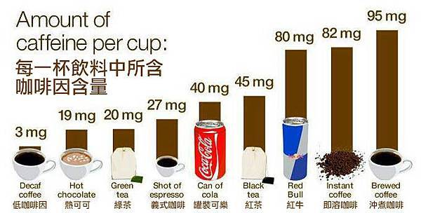 咖啡因含量圖表
