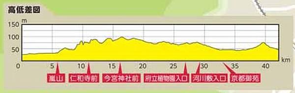 京都馬路線高低差圖.JPG