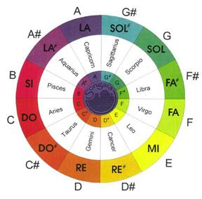 Songaia color Wheel.jpg