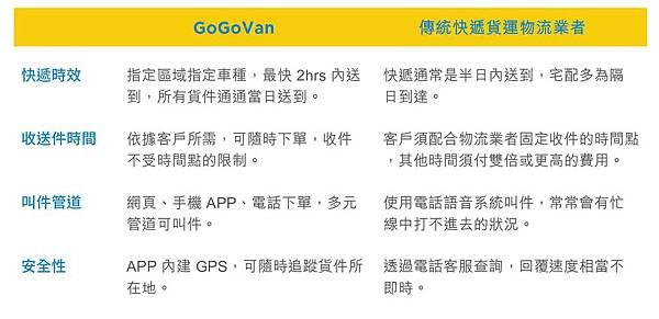 關於GoGoVan.jpg