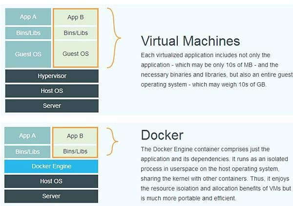 Docker與傳統虛擬機差異