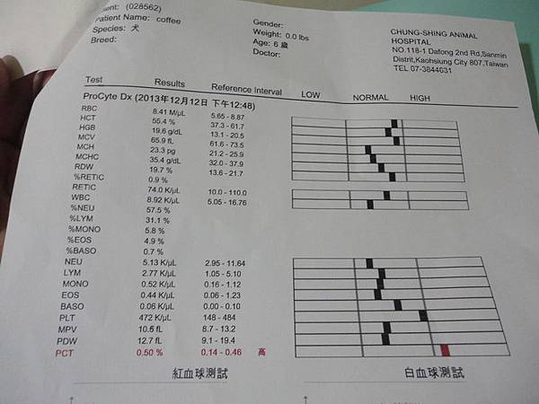 102.12.12coffee身體檢查