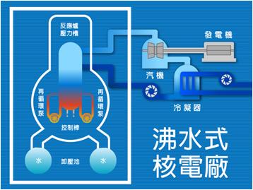沸水式反應爐(BWR)