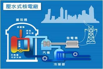 壓水式反應爐(PWR)