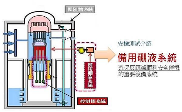 備用硼液系統的功用是什麼?