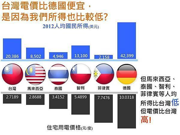 台灣電價比德國便宜,是因為我們所得比德國低的關係?