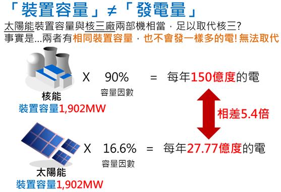 「裝置容量」不等於「發電量」