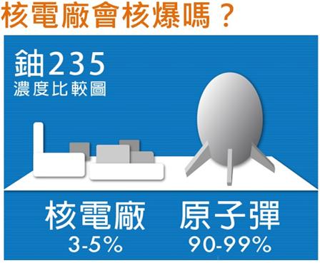 核電廠會核爆嗎?