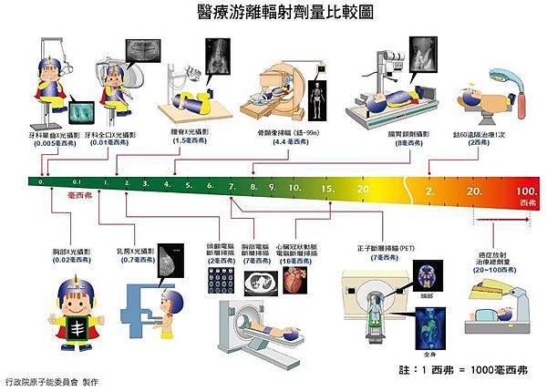 醫療游離輻射劑量