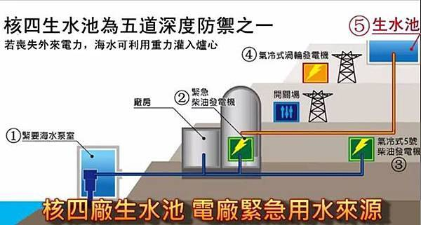 核四生水池地質到底有沒有安全疑慮?
