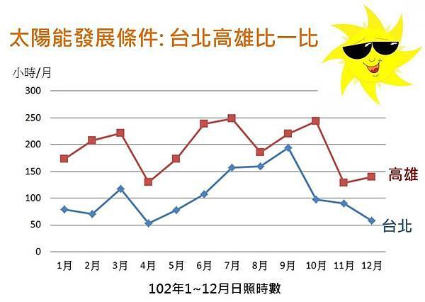 台北運動館屋頂也應該裝太陽能板台北太陽能發展條件不比高雄差
