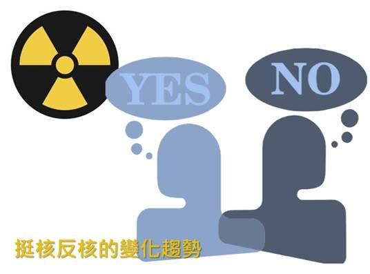 挺核反核的變化趨勢,就像經濟景氣循環一樣,反反覆覆