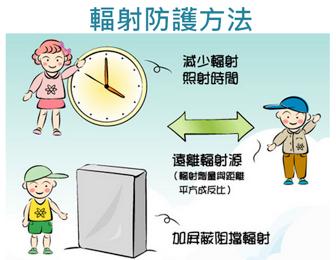 輻射防護方法