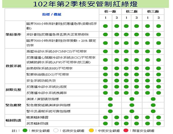 核安管制紅綠燈