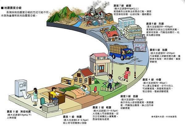 台灣的核電廠,抵擋得了幾級的地震呢?