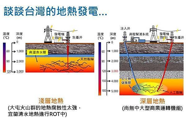 談談台灣的地熱發電