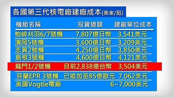 各國核能機組建廠成本