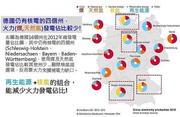 德國仍有核電的四個州,火力發電佔比較少!