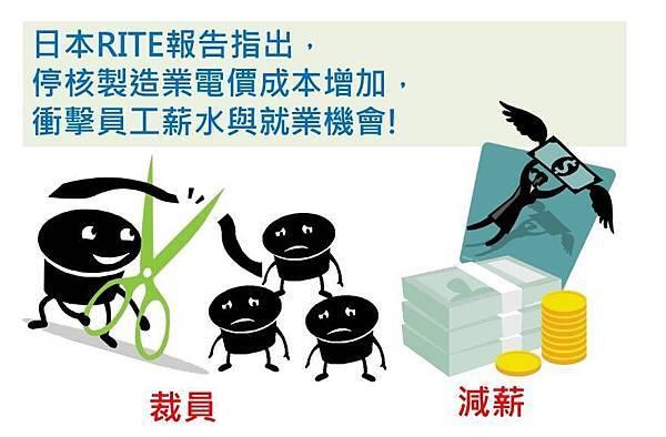 RITE報告指出:停核造成電價上漲,衝擊製造業員工薪水與就業機會