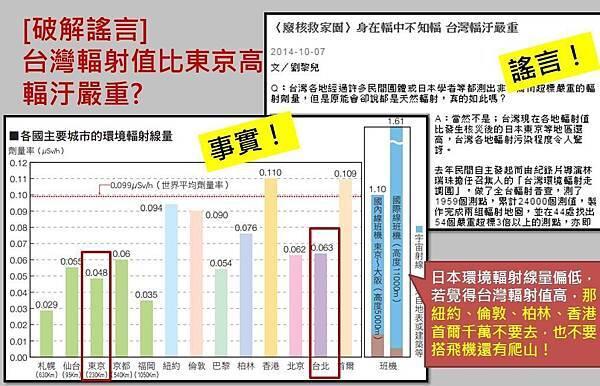[破解謠言]台灣輻射值比東京高,台灣輻汙嚴重?