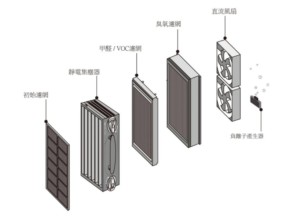 富及第靜電集塵智慧型清淨機開箱23.jpg