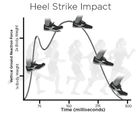 running and achilis tendon 2