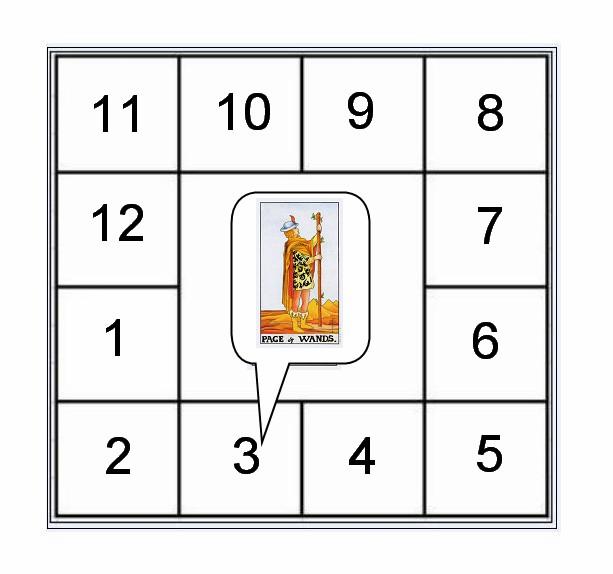 十二宮占卜法
