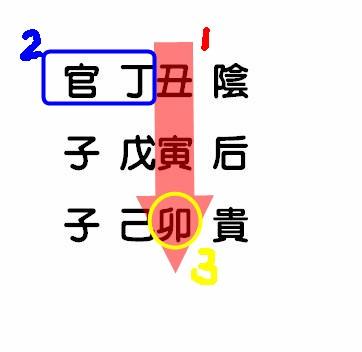 六壬課式3