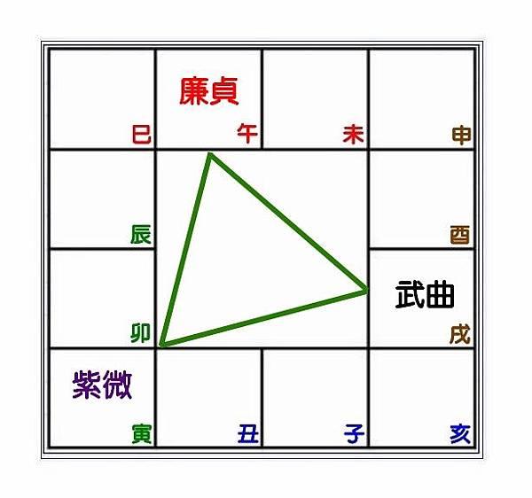 紫微鐵三角