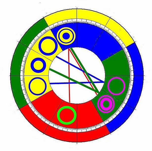 大六壬與彩色光譜