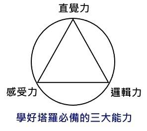 學塔羅牌必備的三大能力