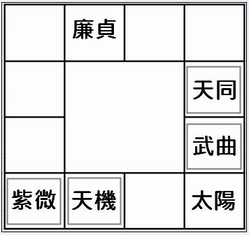 十二宮紫微2.jpg
