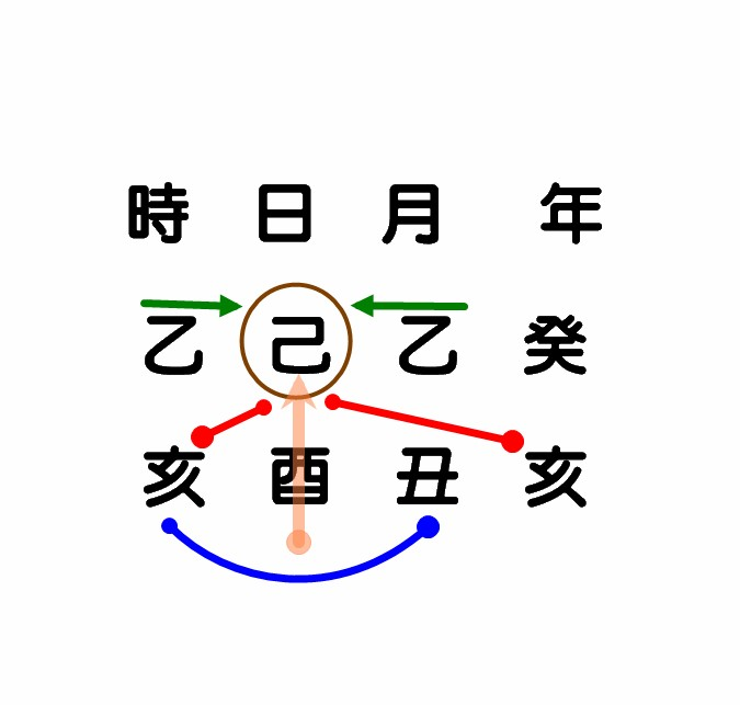 八字戲論 己土濕泥.jpg
