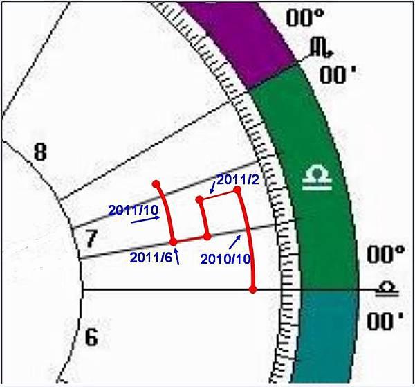 流年土星圖.jpg