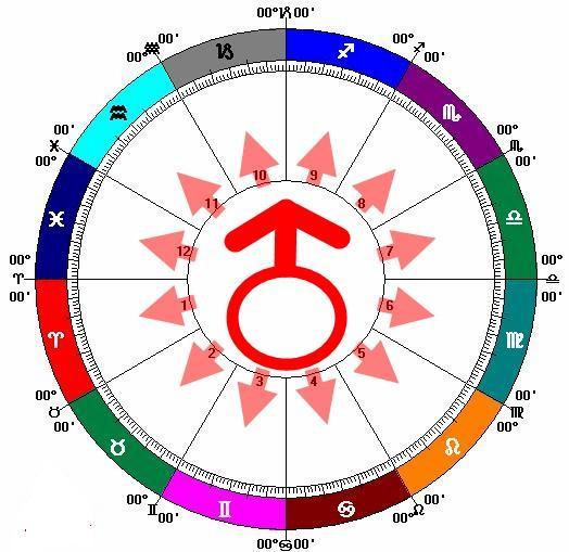十二星座圖火`星.jpg